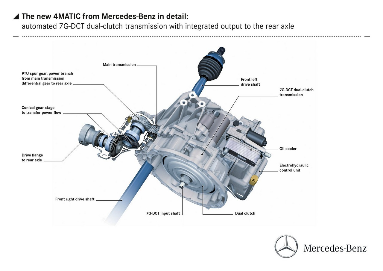 Mercedes 4matic L Integrale In Tutte Le Salse