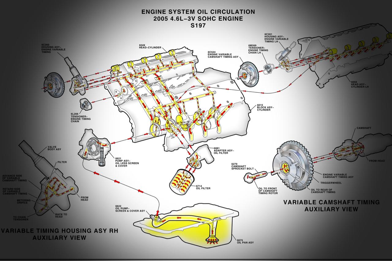 Attrito, condizioni di lubrificazione e curva di Stribeck