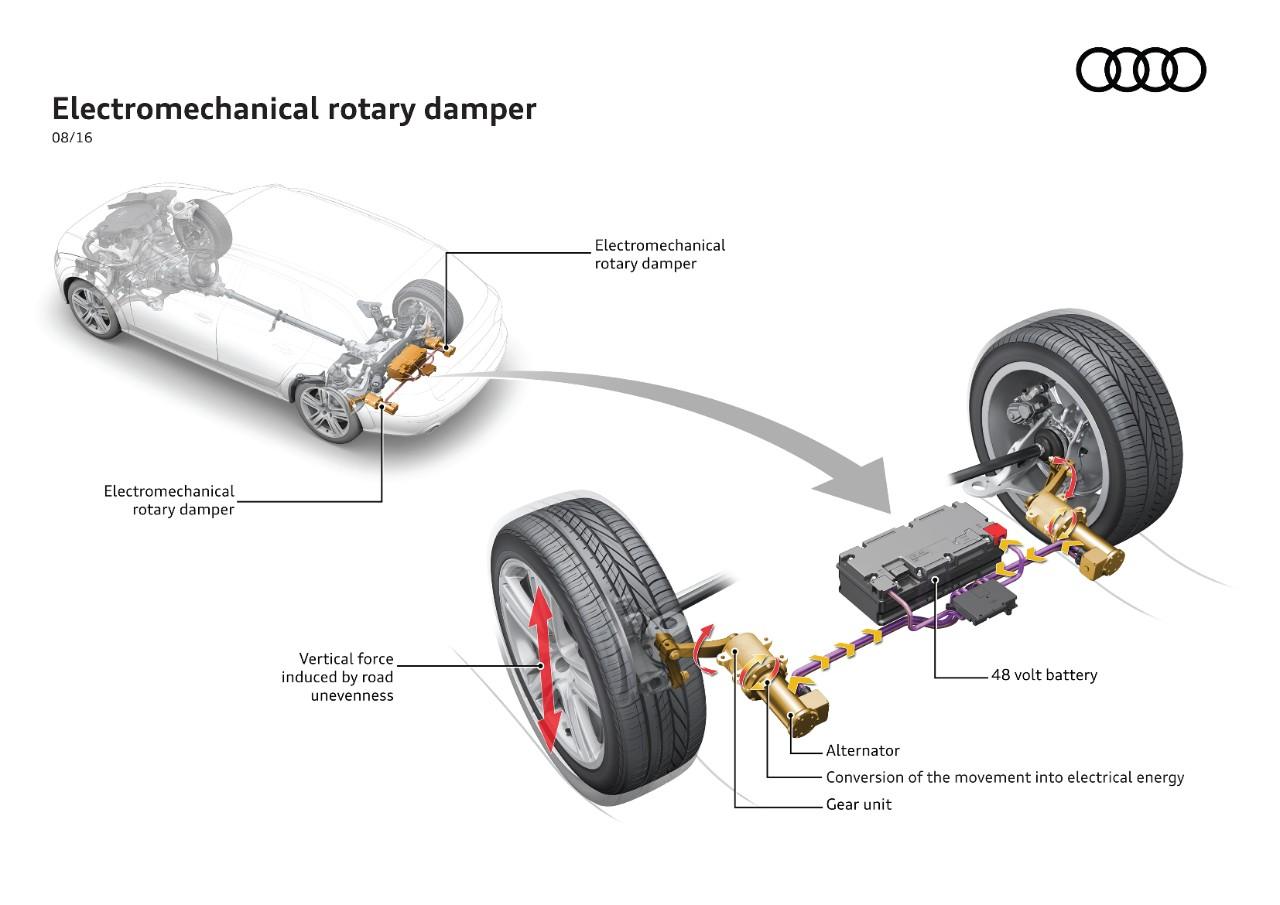 Audi eROT: elettricità dagli ammortizzatori