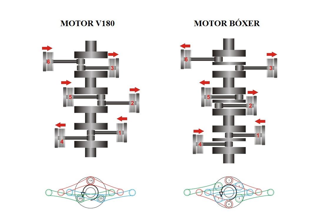 Motore boxer VS motore a V di 180°