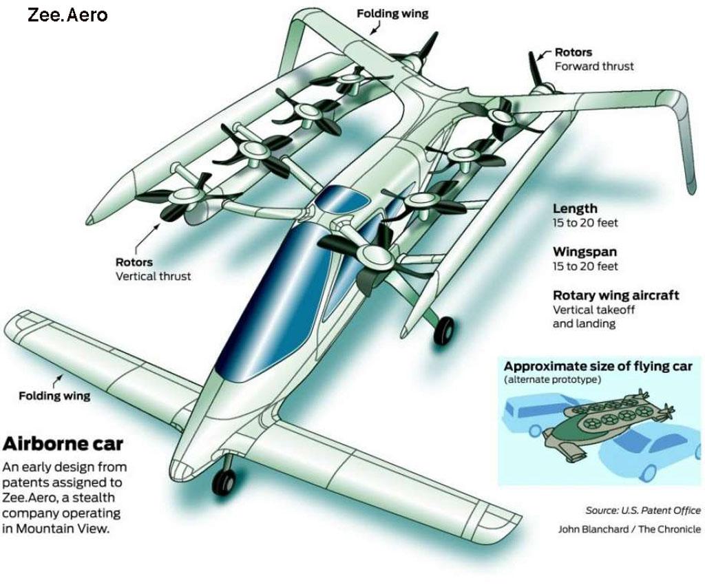 Zee Aero