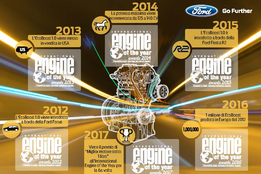 Ford: mirabile sestina dell'EcoBoost 1.0