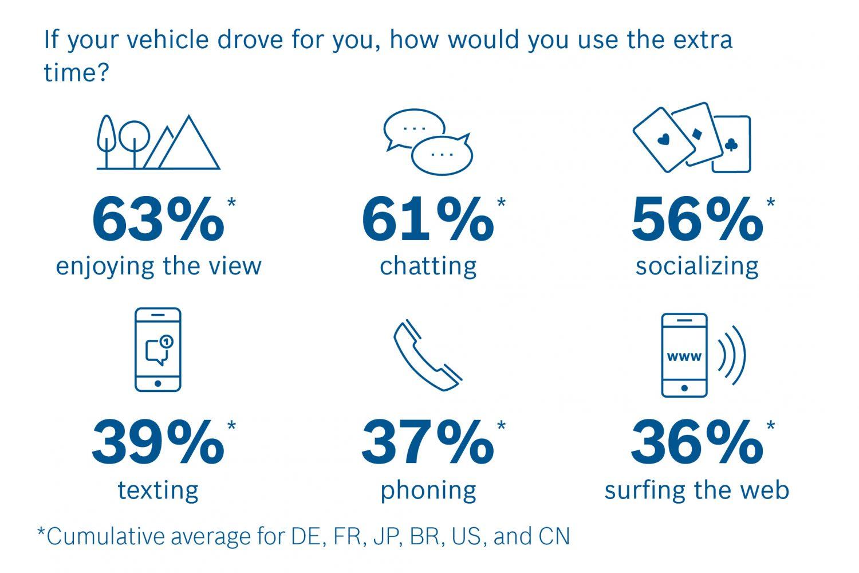 Bosch e la guida autonoma