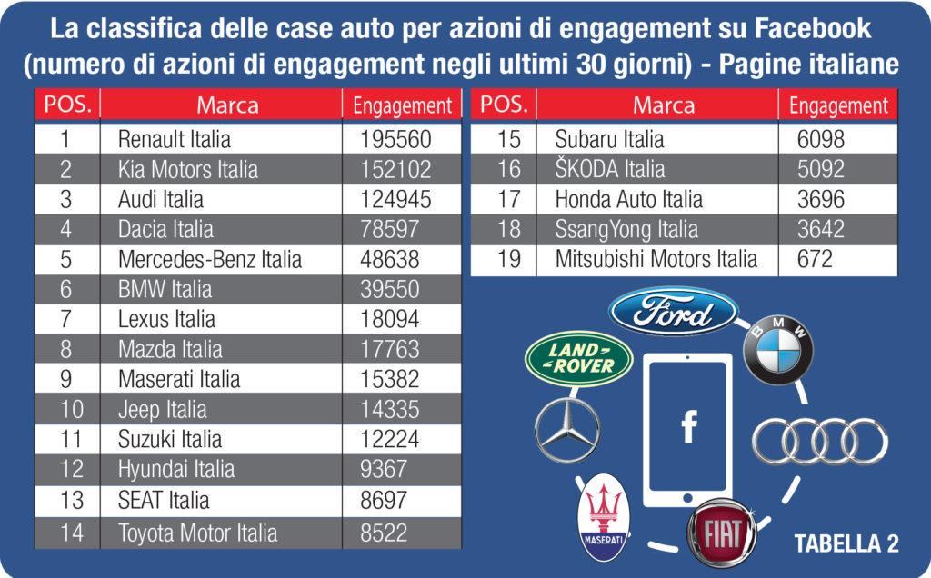 Le Case automobilistiche su Facebook