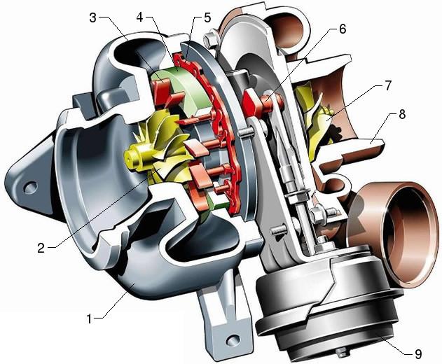 Turbosovralimentazione VGT Pivoting vanes VNT