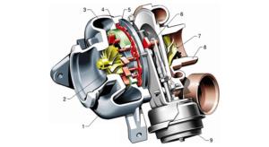Turbosovralimentazione a geometria variabile con sistema rotante: pivoting vanes