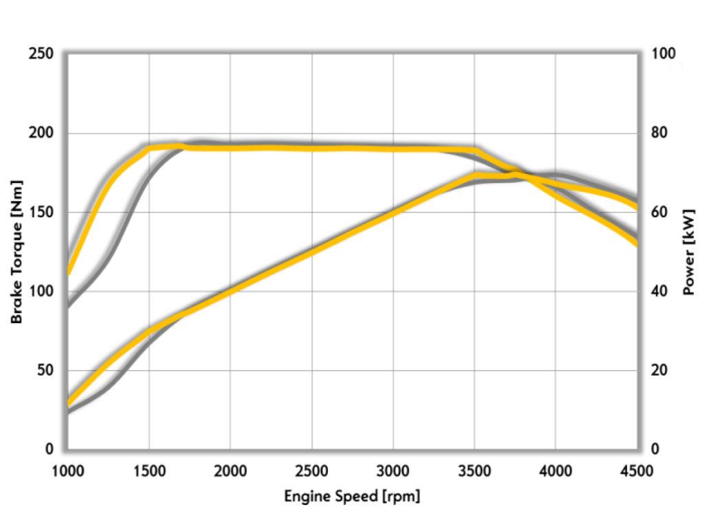Le curve di potenza e coppia del nuovo motore a confronto col precedente Euro5.