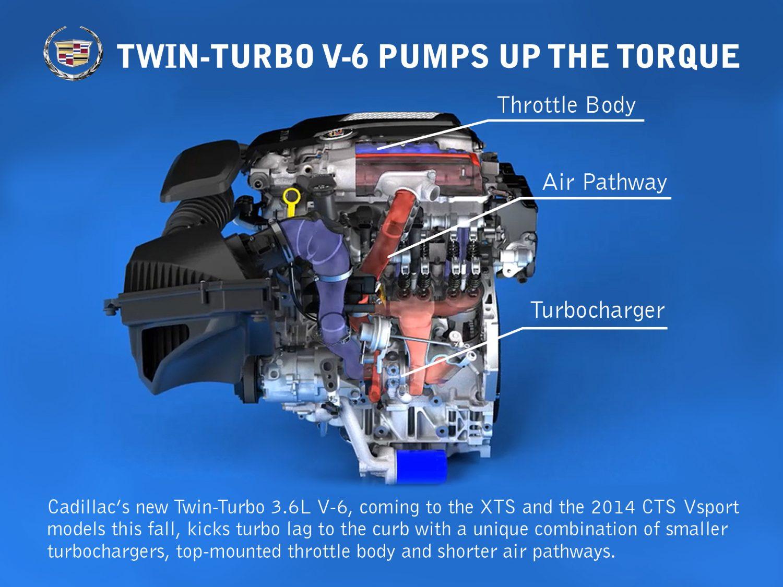 Motore Cadillac V-6 montato su CTS-V e XTS-V con doppio turbocompressore.
