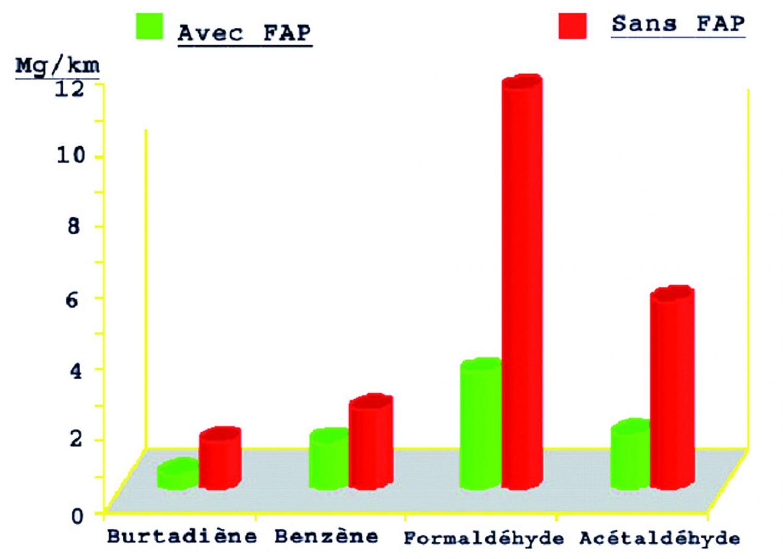 Come è evidente l'adozione del filtro antiparticolato consente una riduzione delle componenti nocive emesse allo scarico.