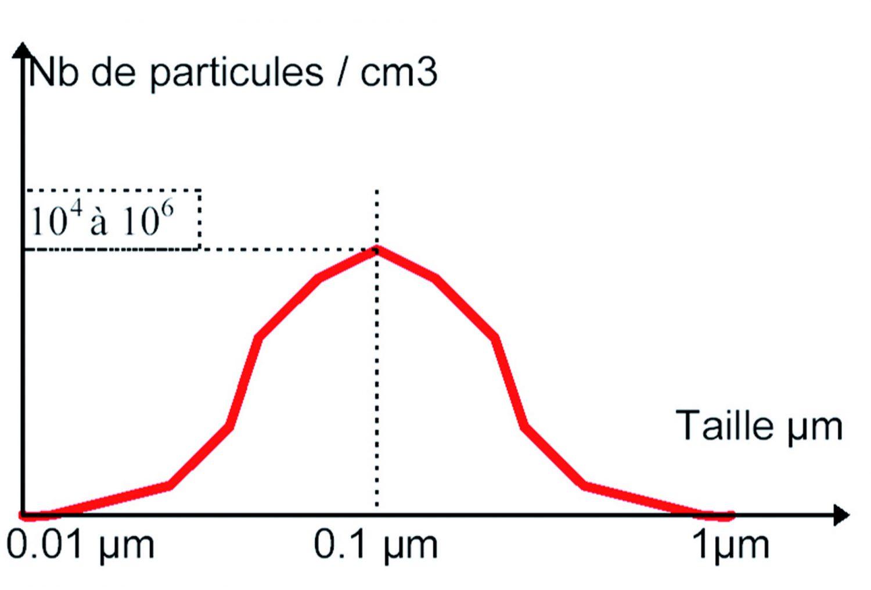 La distribuzione dimensionale delle particelle di particolato evidenzia come la maggior parte di esse abbia grandezze dell'ordine di 0.1 µm.