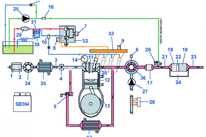 Dal layout del sistema è possibile osservare: il primo catalizzatore (17), l'iniettore addizionale (26), il secondo catalizzatore (18), i sensori di temperatura a monte della turbina (20), a valle del primo catalizzatore (21), a monte e valle del filtro antiparticolato (22,23) ed il sensore di pressione differenziale (24). A lato, vista complessiva della linea di scarico. Sotto, il sensore di temperatura posto sull'ingresso della turbina.