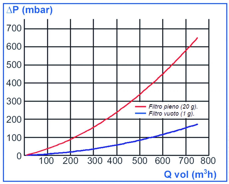 Le perdite di carico sul filtro, per un determinato livello di portata, aumentano notevolmente al crescere della quantità di PM.
