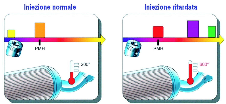 Durante la fase di rigenerazione la centralina passa in modalità specifica che prevede il ritardo del treno di iniezione e l'adozione di una post-iniezione.