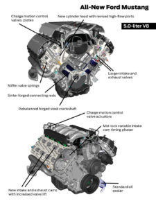 Motore Ford V-8 Coyote per Ford Mustang GT