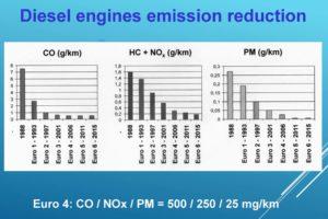 La riduzione delle emissioni nei motori a gasolio.