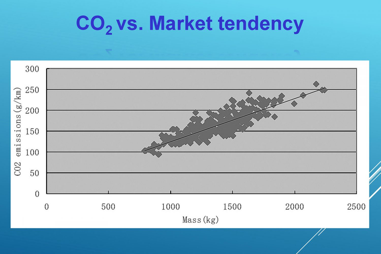 Andamento della CO2 in funzione della massa della vettura.