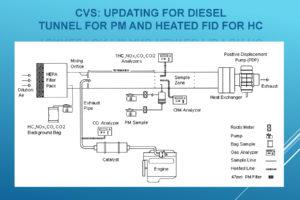 CVS Updating