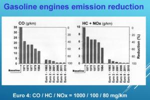 La riduzione delle emissioni per i motori a benzina.