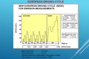 NEDC - Ciclo Europeo per la Misura delle Emissioni.