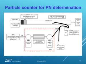 Il Particle Counter per contare le particelle di particolato.