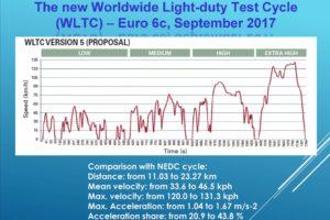 Ciclo per il controllo delle emissioni - WLTC