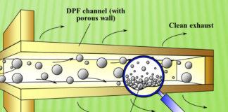 Le emissioni dei motori - Come nascono e come si gestiscono - Filtro per il particolato