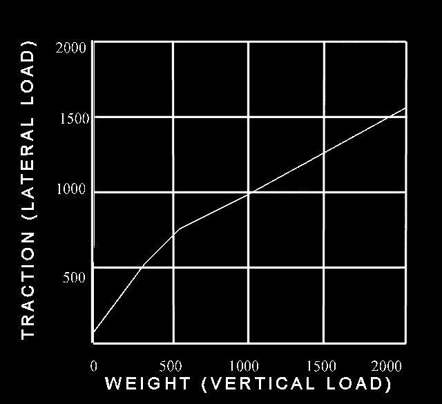 Tire-Performance-Curve