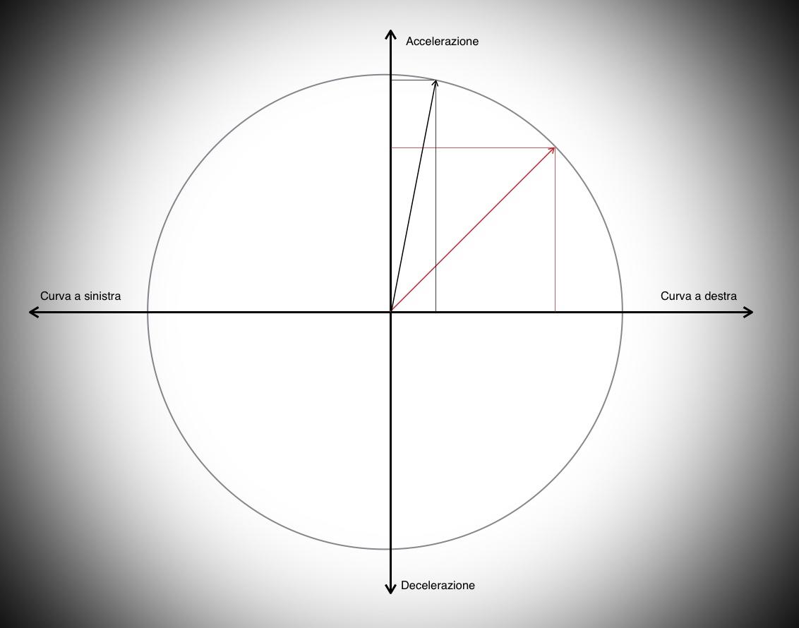Il cerchio di trazione o di aderenza - Il cerchio di trazione è un sistema molto interessante per visualizzare il concetto di aderenza di un pneumatico nelle condizioni di uso più disparate.