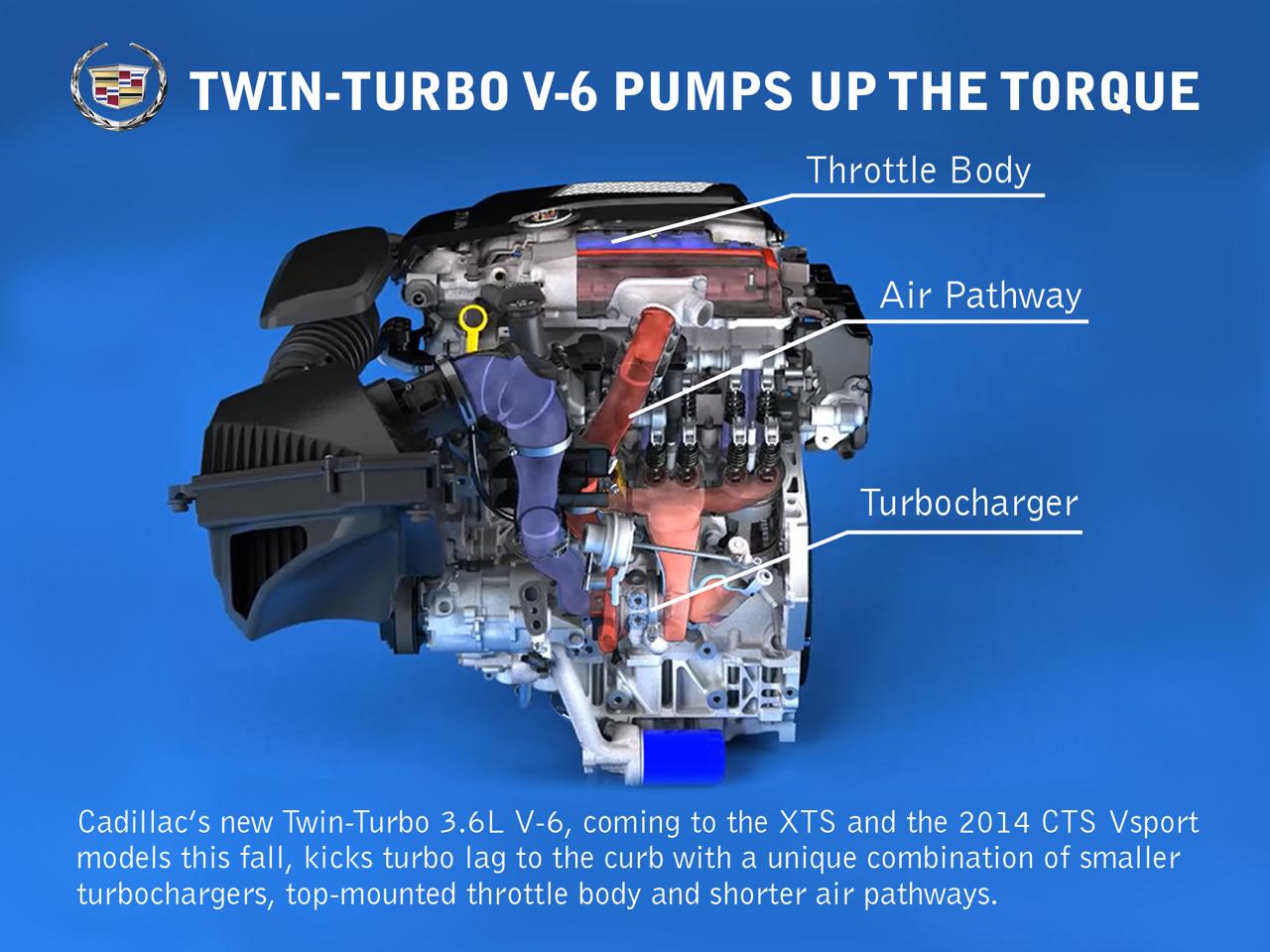Evoluzione nell'uso del turbocompressore