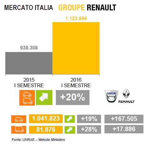 mercato italia gruppo Renault