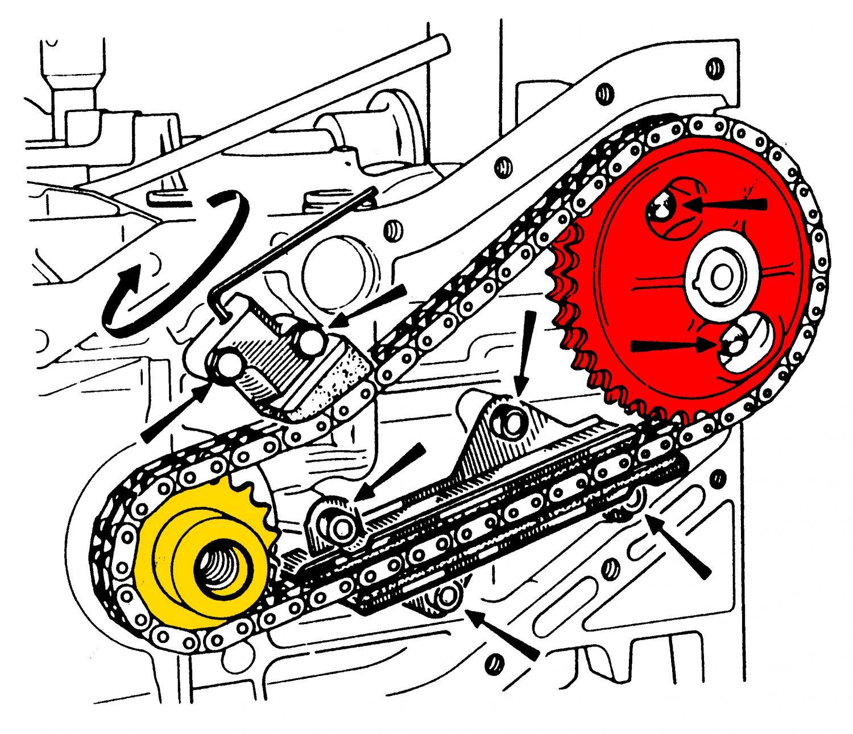 Il movimento degli alberi a camme è stato ottenuto spesso con l'adozione di catene. È importante osservare, anche se in figura non è distinguibile perfettamente, come la ruota dentata dell'albero a camme abbia un numero di denti doppio rispetto alla ruota dentata dell'albero motore. Questo è giustificato dal fatto che il numero di giri del singolo albero a camme è dimezzato rispetto a quello dell'albero motore e ciò in quanto in un ciclo completo costituito da due giri dell'albero motore (quattro corse del pistone) sia la valvola di aspira- zione che quella di scarico di ogni cilindro si aprono e si chiudono una sola volta. Nella figura più in basso è possibile distinguere la ruota dentata dell'albero motore (1) quella dell'albero a camme (2). La presenza di una ruota di rin- vio non inficia comunque il rapporto di trasmissione finale esistente tra albero della distri- buzione e albero motore, ossia la ruota folle e quella dell'albero a camme sono calco- late per dare un rapporto di trasmissione finale  τ=(Zcamme/Zmotore)=2  avendo indicato con Z il numero di denti.