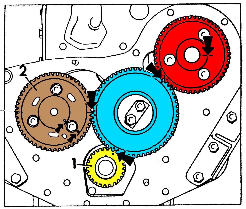 Il movimento degli alberi a camme è stato ottenuto spesso con l'adozione di ingranaggi. È importante osservare, anche se in figura non è distinguibile perfettamente, come la ruota dentata dell'albero a camme abbia un numero di denti doppio rispetto alla ruota dentata dell'albero motore. Questo è giustificato dal fatto che il numero di giri del singolo albero a camme è dimezzato rispetto a quello dell'albero motore e ciò in quanto in un ciclo completo costituito da due giri dell'albero motore (quattro corse del pistone) sia la valvola di aspira- zione che quella di scarico di ogni cilindro si aprono e si chiudono una sola volta. Nella figura più in basso è possibile distinguere la ruota dentata dell'albero motore (1) quella dell'albero a camme (2). La presenza di una ruota di rin- vio non inficia comunque il rapporto di trasmissione finale esistente tra albero della distri- buzione e albero motore, ossia la ruota folle e quella dell'albero a camme sono calco- late per dare un rapporto di trasmissione finale  τ=(Zcamme/Zmotore)=2  avendo indicato con Z il numero di denti.