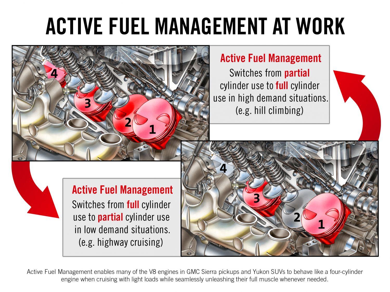 Il sistema di disattivazione dei cilindri - AFM by General Motors