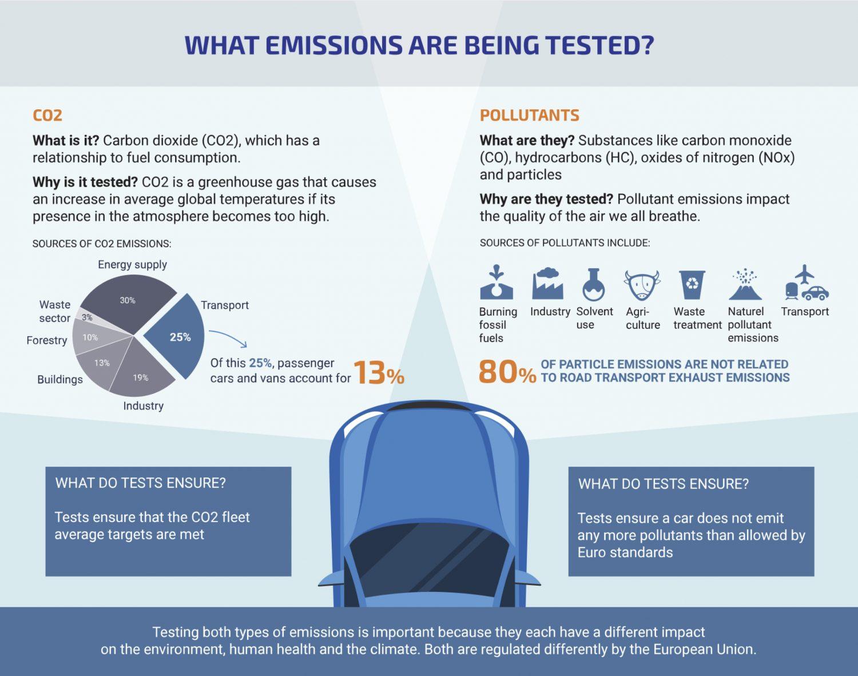 Le emissioni nocive suddivise per comparto. Come si vede, l'automobile non rappresenta il vero problema.