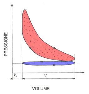 Ciclo di lavoro di un motore a 4 tempi aspirato a carico parziale, tracciato in funzione della pressione e del volume. L'area rossa comprende le operazioni di compressione, combustione ed espansione, quella blu il ciclo di ricambio del fluido.