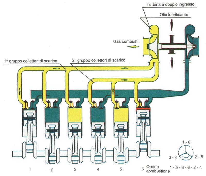 Schema turbo-compressore ad impulsi