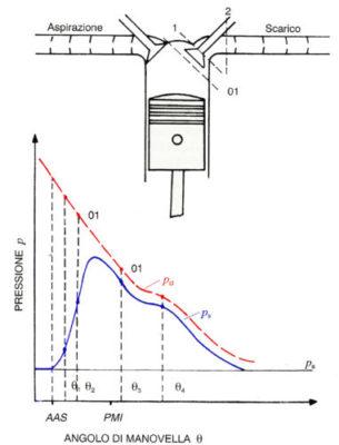 Andamento delle pressioni di cilindro e scarico in funzione dell'aumento dell'angolo di manovella. L'impulso di pressione generato può influenzare il processo stesso di sostituzione della carica, il rumore trasmesso all'ambiente e l'energia resa disponibile al gruppo del turbo-compressore.