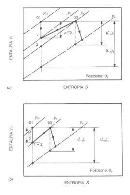 I grafici riportano illustrano il rapporto di energia resa disponibile alla turbina rispetto a quella prodotta nel cilindro durante il processo di espansione dei gas combusti in funzione della produzione entropica. Il grafico a) è quello che accade all'inizio dell'apertura della valvola di scarico, quello b) in uno stadio più avanzato. Si può notare come la quantità di energia alla turbina sia maggiore man mano che la manovella compie il suo percorso.