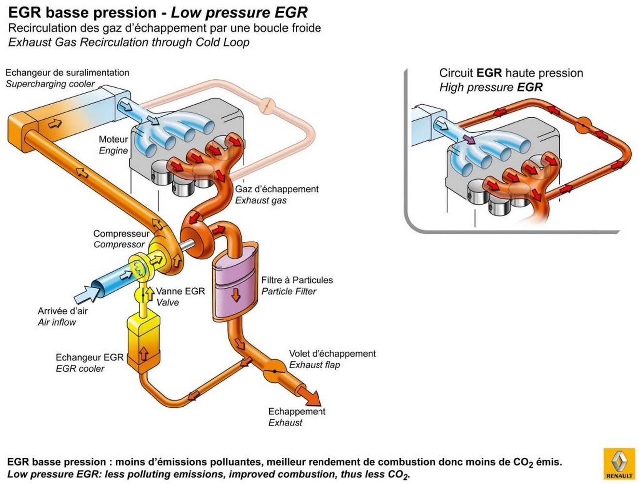 EGR bassa pressione