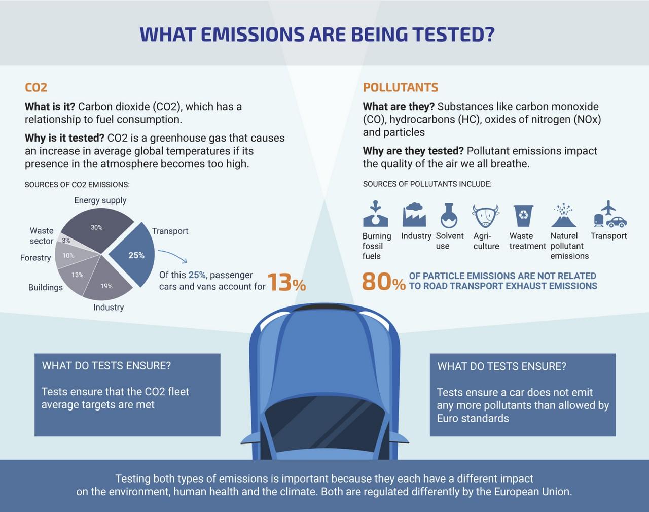 ACEA emission