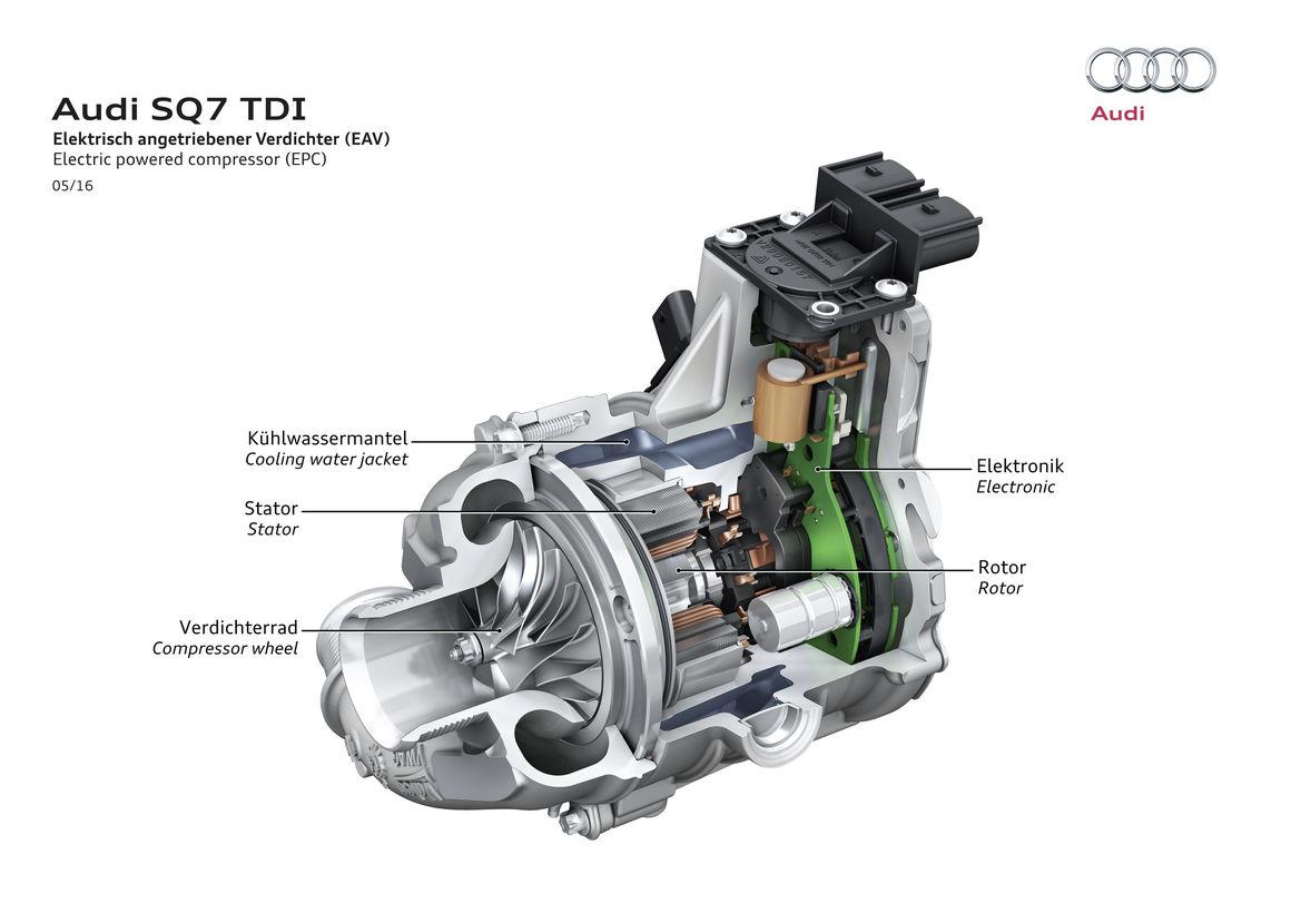 Audi EAV