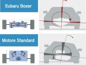Lo schema evidenzia l'annullamento delle spinte generate dal movimento dei cilindri (frecce rosse e blu). Ne consegue che le sollecitazioni al veicolo diminuiscono sensibilmente.