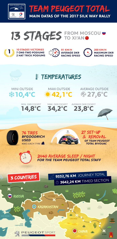 Peugeot trionfa al Silk Way Rally