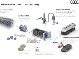 Audi e l'e-diesel