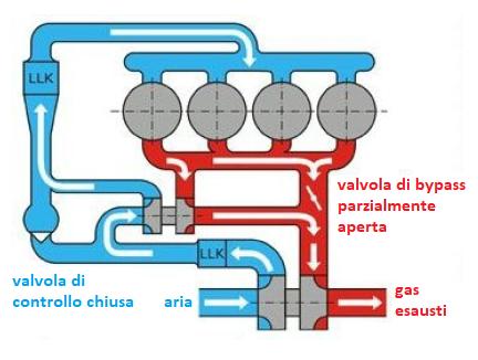 Schema rappresentate la fase 2 di un Twin-Turbo a doppio stadio seriale.
