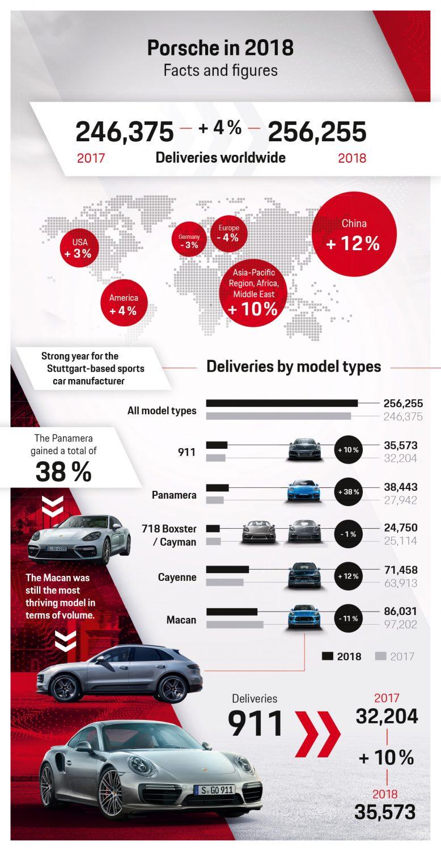 vendite Porsche