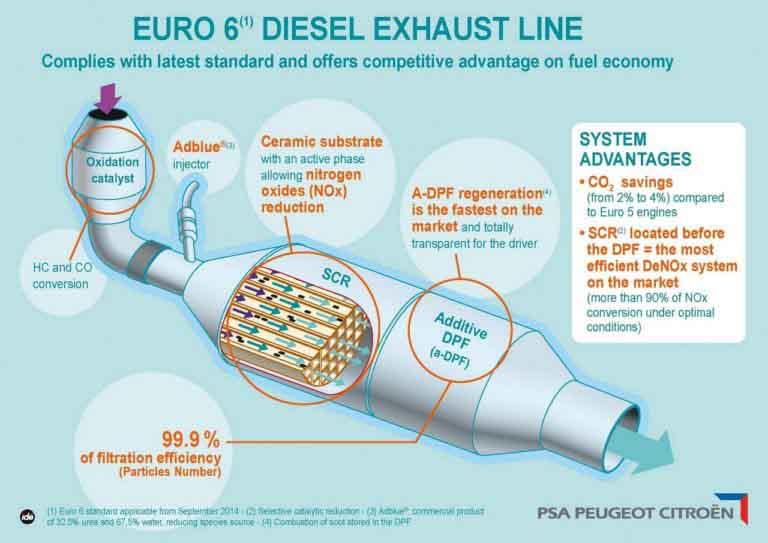 PSA Diesel