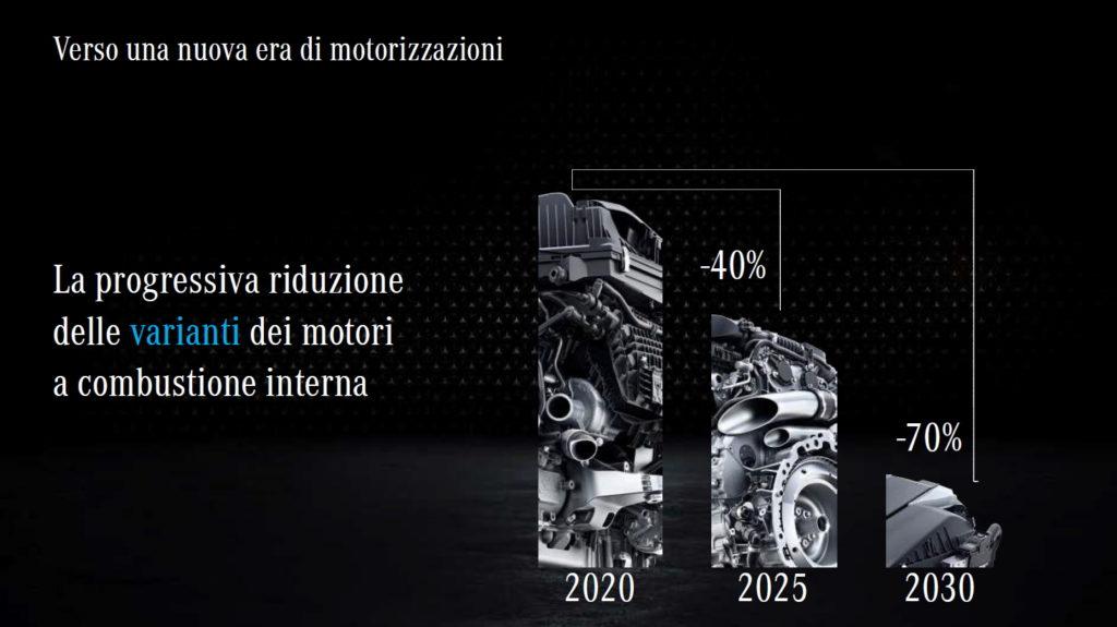 Mercedes-Benz Strategy 2020